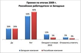 Выплата премий по итогам года в российских и иностранных компаниях (HeadHunter).