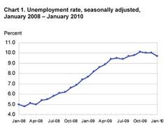 Динамика роста безработицы в США с начала кризиса (начало 2008 г.).