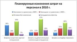 Планы компаний по расходам на персонал в 2010 г. (hh.ru).