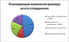 Планы компаний по набору персонала в 2010 г. (hh.ru)