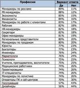 «Знаете ли Вы, какую зарплату получают Ваши коллеги (люди, с которыми Вы в настоящее время работаете в одной организации)?» (Superjob.ru)