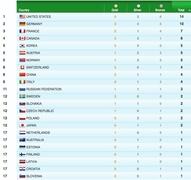 Ретинг команд-медалистов по версии vancouver2010.com.