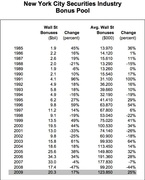 Сумма бонусов Уолл Стрит 1985-2009 гг. (osc.state.ny.us)