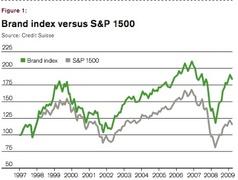 Бренды обгоняют S&P500