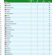 """Официальный рейтинг Ванкувера по """"золоту"""" (vancouver2010.com)"""