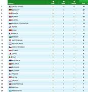 Официальный рейтинг Ванкувера по числу медалей (vancouver2010.com)