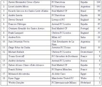 Рейтинг лучших футболистов 2010 г. по версии IFFHS