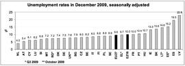 Уровень безработицы 27 стран ЕС в декабре (Eurostat).