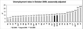 Уровень безработицы в странах Евросоюза в октябре (Eurostat)