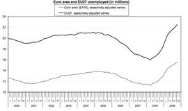 Динамика роста безработицы в 27 странах Евросоюза и 16 странах зоны евро (Eurostat)