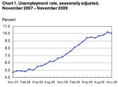 Динамика безработицы США с начала рецессии (декабря 2007 г.).