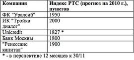 Прогнозы по индексу РТС на 2010 г.