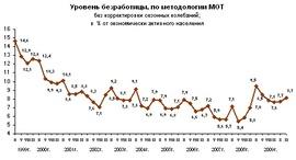 Уровень безработицы по методологии МОТ (Росстат)