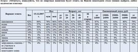 Рейтинг спиртных напитков к новогоднему столу (Superjob.ru)