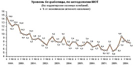 Динамика общей безработицы (Росстат)