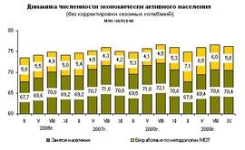 Динамика численности экономически активного населения в России (Росстат)