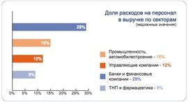 Доля расходов на персонал  в выручке по секторам экономики (KPMG)