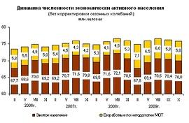 Динамика численности экономически активного населения (Росстат)