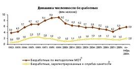 Динамика численности безработных (Росстат)