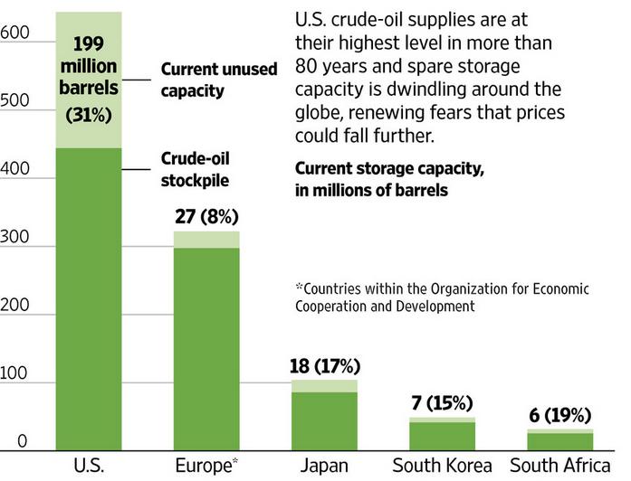 Источник: Администрация энергетической информации США, Нефтяная ассоциация Японии, Международное энергетическое агентство, Citigroup