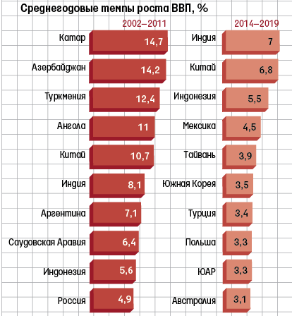 Среди наиболее быстрорастущих экономик становится все меньше экспортеров сырья
