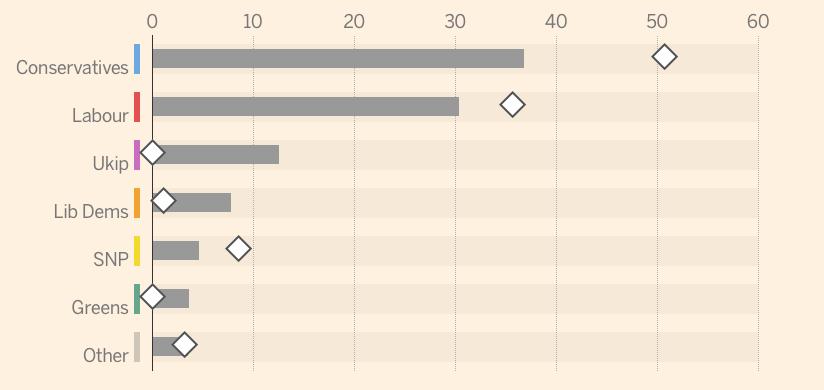 Итоговые данные (посчитаны голоса во всех 650 округах)