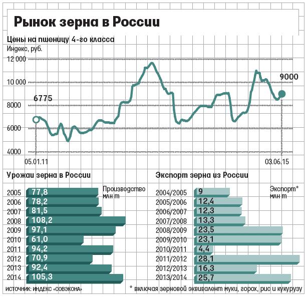 цена пшеицы 3 класса на московской бирже облегающее