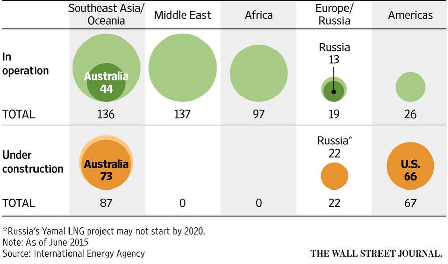 Источник: Международное энергетическое агентство (по данным на июнь 2015 г.)