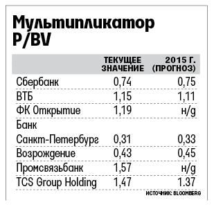 Как торгуются публичные российские банки