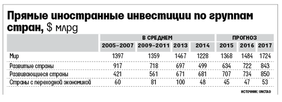 Иностранные инвестиции в россии 2014 логарифмическая спираль в форексе