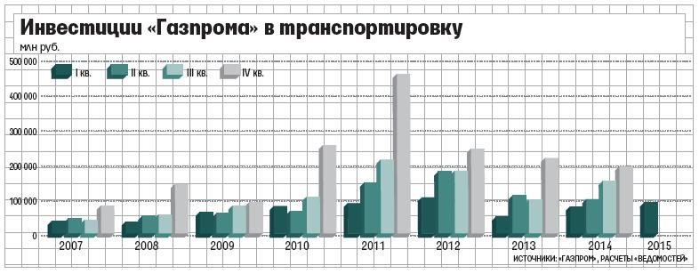 машинной вышивки социальные инвестиции в компании газпром на 2015 год открытках