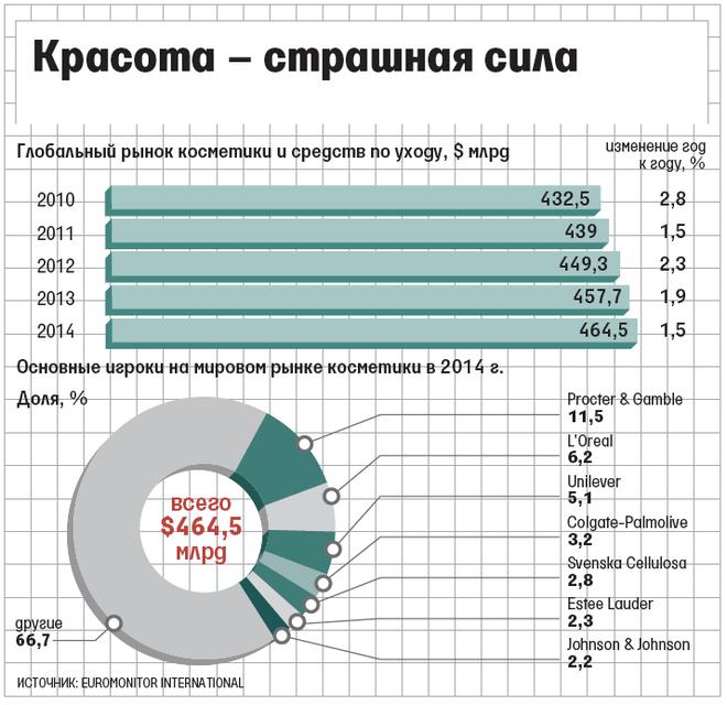 Крупнейшие производители косметики россии