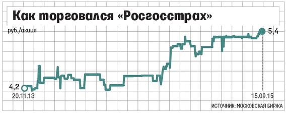 Акции росгосстраха начало торговых сессий форекс по мск