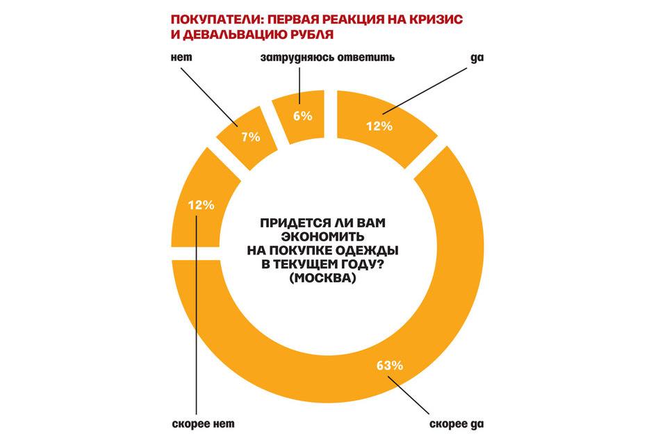 Покупатели: первая реакция на кризис и девальвацию рубля