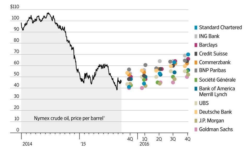 Прогнозы банков на стоимость нефти WTI на несколько следующих кварталов