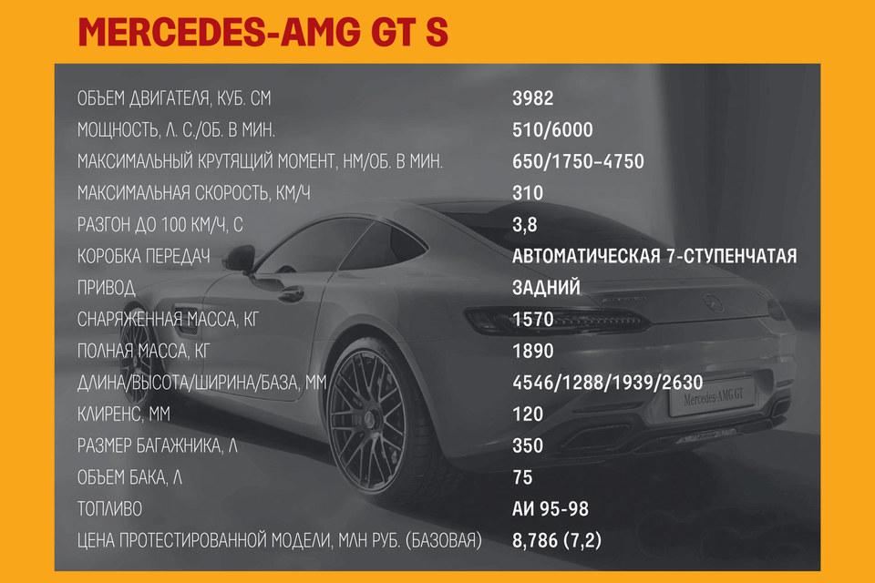 Характеристики Mercedes-AMG GT S