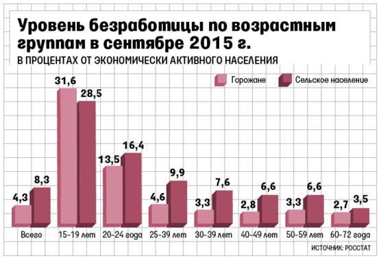 Картинки по запросу безработная молодёжь в России