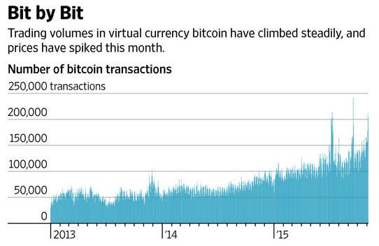 Оборот торгов биткоин
