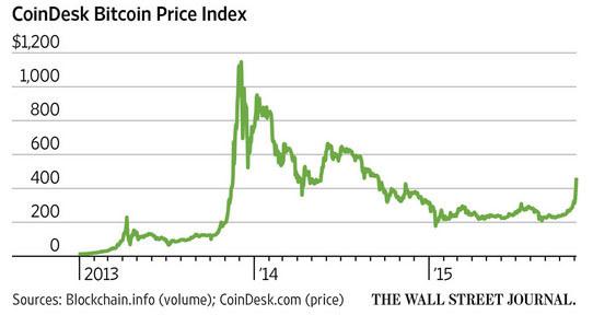 Изменение стоимость биткоин