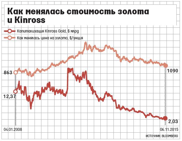 звездолет, Как меняются цены на золото ощущение