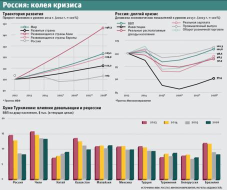 ... злом для российской экономики, однако сейчас мы видим риск того, что  эти недостатки не только не исчезнут, но и усилятся», – не исключает  Тихомиров. 19902a3777f
