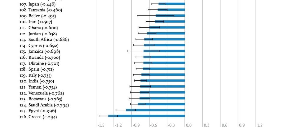 Страны-лидеры по падению уровня счастья