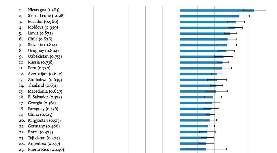 Страны-лидеры по росту счастья в мире