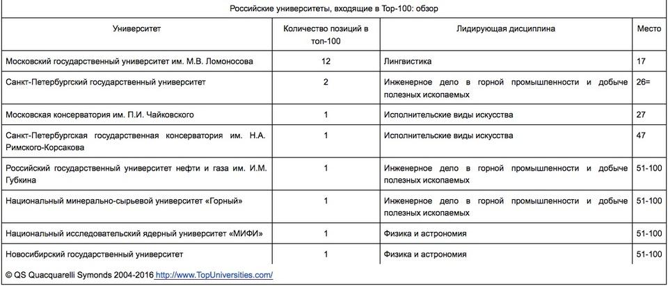 Российские университеты, входящие в Top-100 QS World University Rankings by Subject 2016