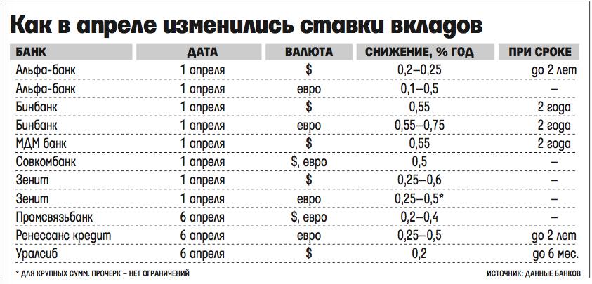 ставки по вкладам в крупных банках москвы спиртного