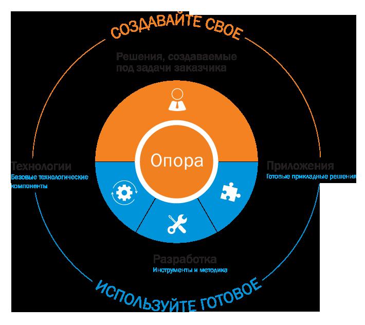 Платформа «Опора» объединяет комплекс базовых технологических элементов, служащих основой для создания информационных систем, и набор уже готовых прикладных решений.