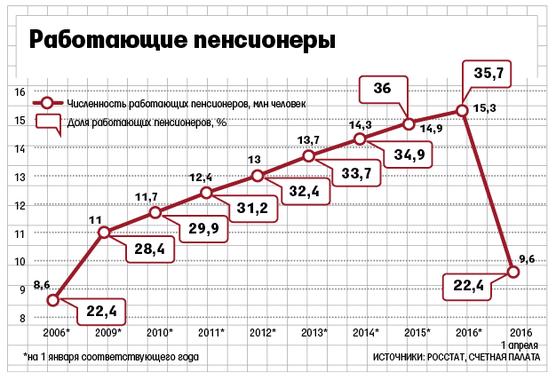 Сокращение за год до пенсии 2014