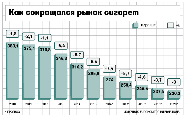Рынок табачных изделий это казахстанские сигареты купить оптом