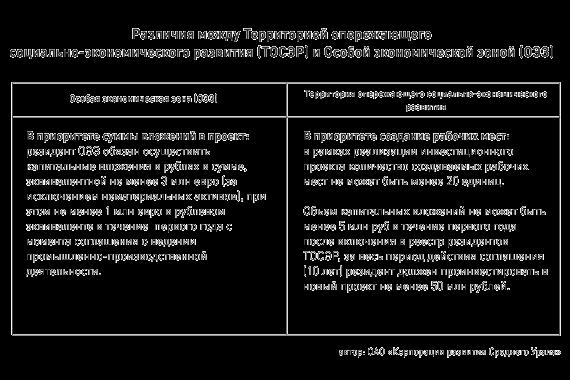 Различия между территорией опережающего социально-экономического развития (ТОСЭР) и Особой экономической зоной (ОЭЗ)