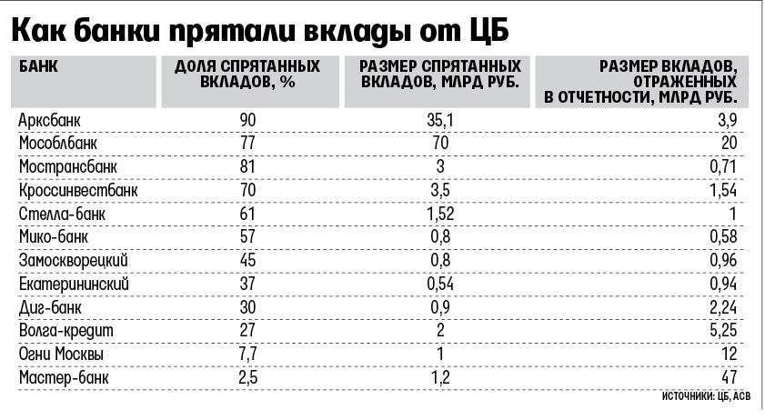 Банк москвы поценты по вкладам